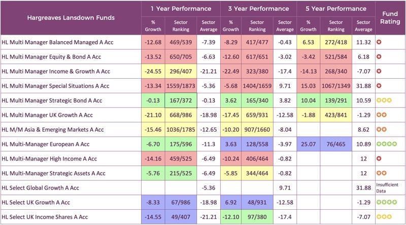 Hargreaves Lansdown fund performance