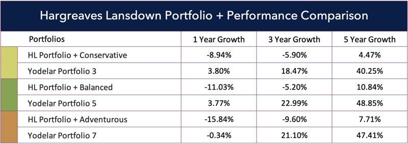 HL Portfolio Plus performance comparison