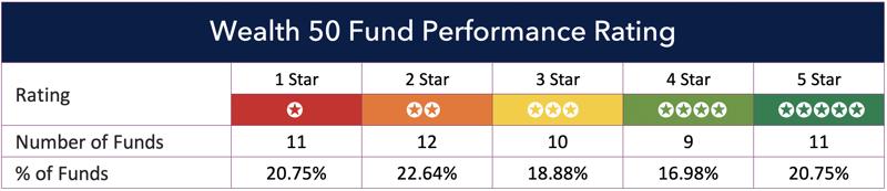 HL Wealth 50 yodelar performance rating