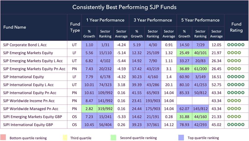SJP Best Funds