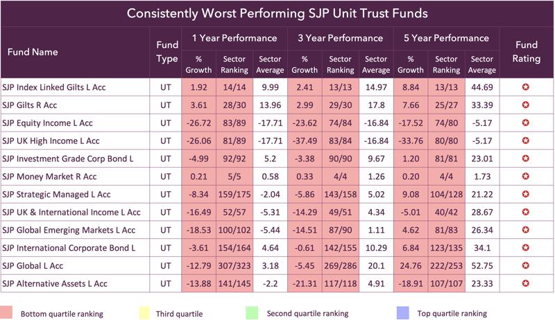 SJP Worst Funds