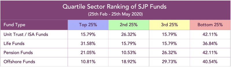 SJP Sector quartile ranking