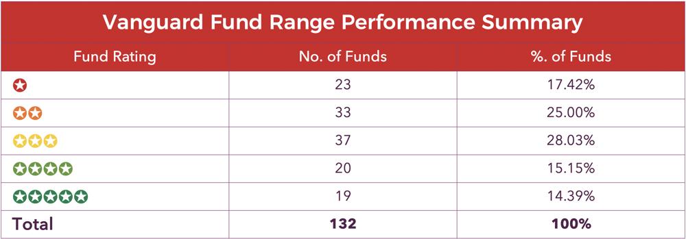 Vanguard fund performance summary