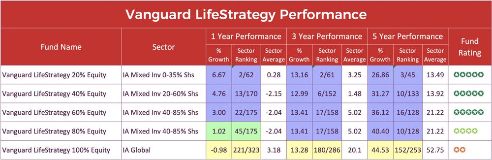 Vanguard Lifestrategy