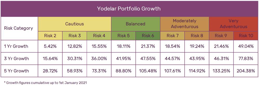 Yodelar Portfolio Growth