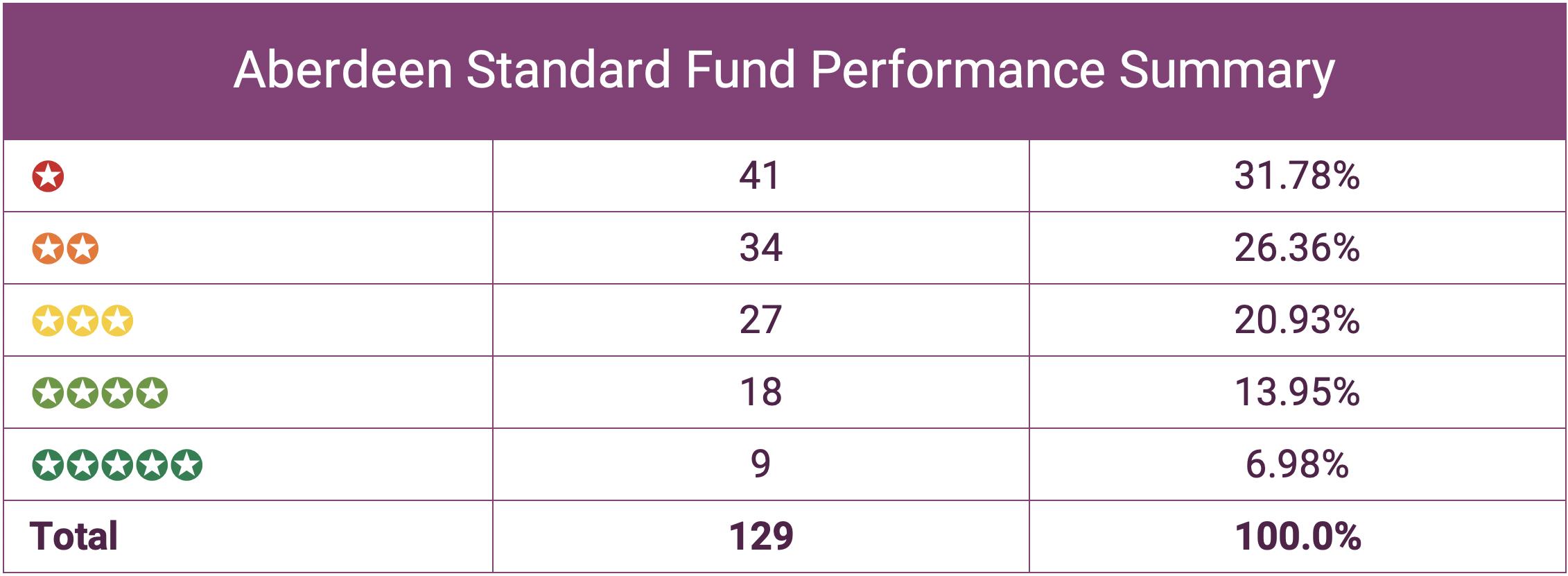 Aberdeen Standard Performance Summary