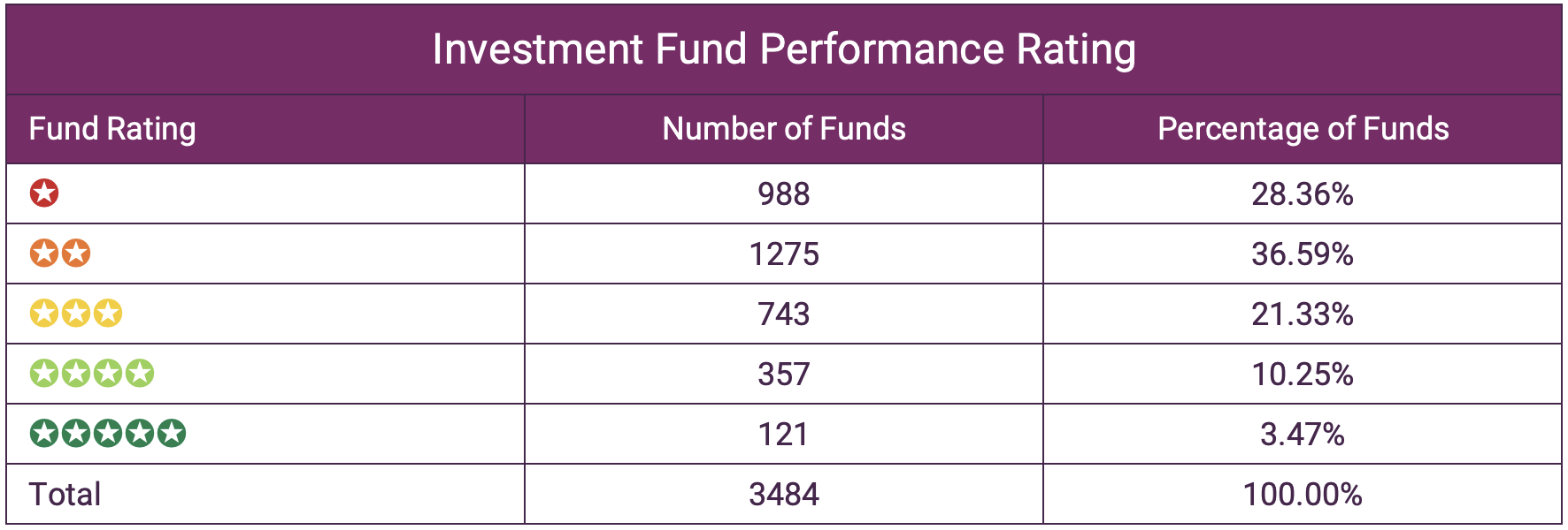 Investment fund performance rating