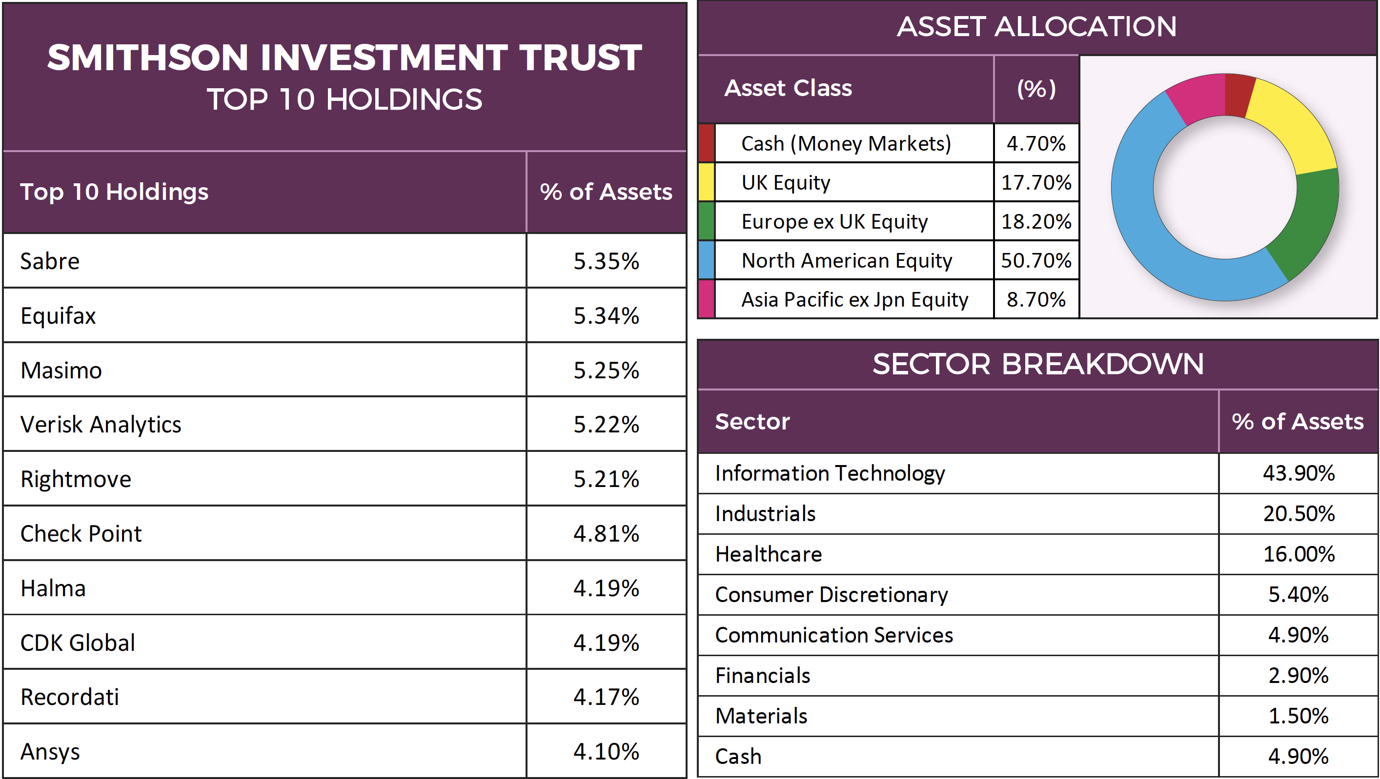 Smithson Investment Trust Factsheet