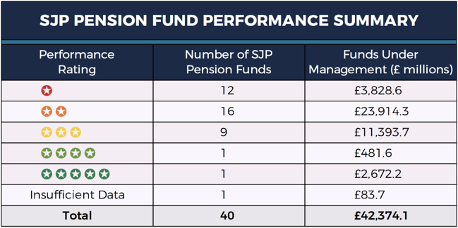 St James's Place Pension fund performance summary