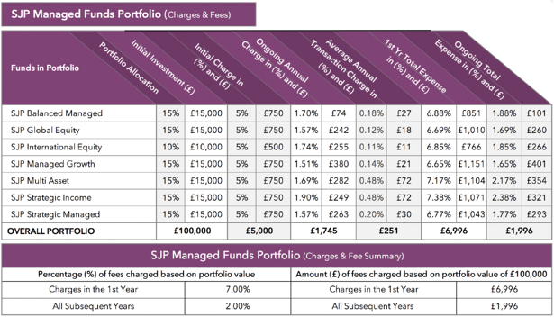 St James's Place managed funds portfolio charges