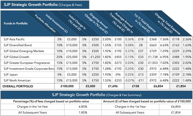 St. James's Place strategic growth portfolio charges