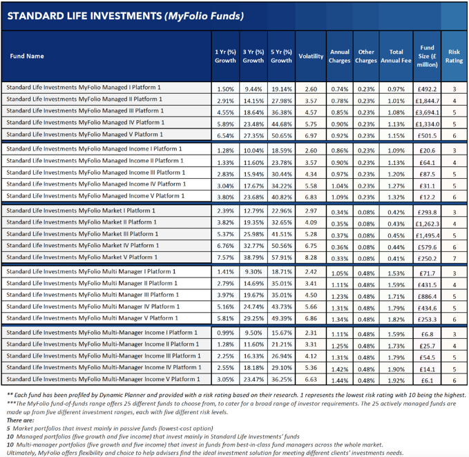 Standard Life Investments MyFolio funds
