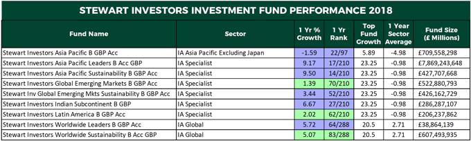 Stewart Investors fund performance