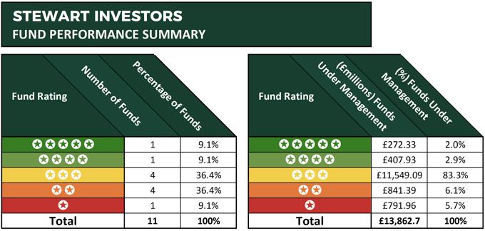 Stewart investors performance summary