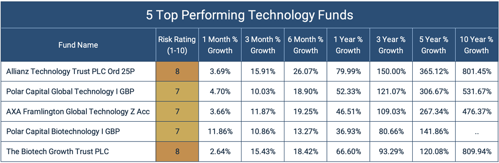 Top Performing Technology Funds
