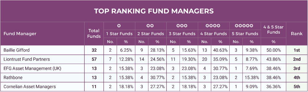 Top Ranking Fund Managers