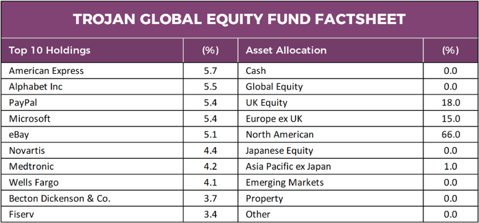 Trojan Global Equity Fund