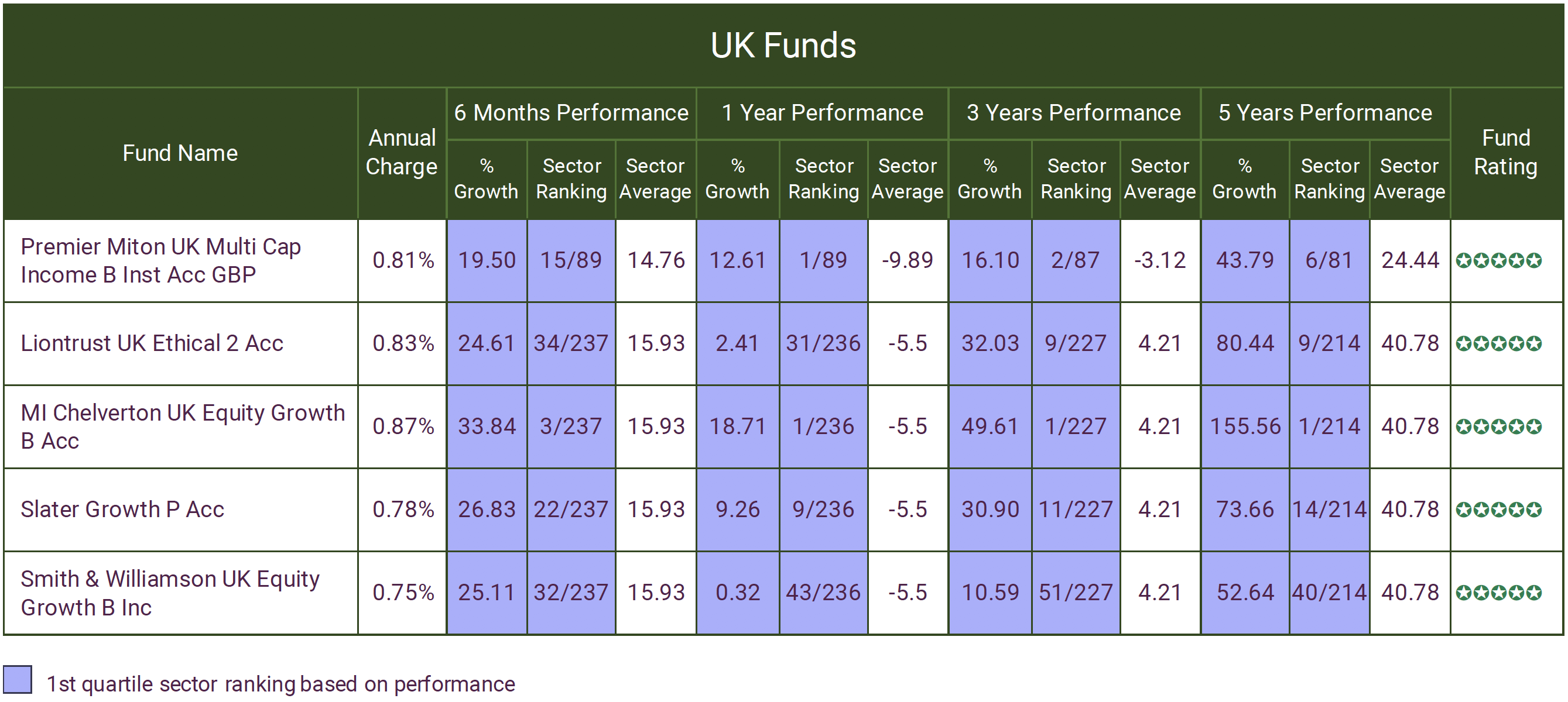 UK FUNDS MARCH 2021