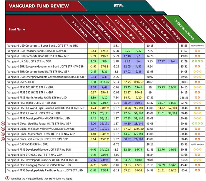 Top Vanguard Etfs 2020.Vanguard Review