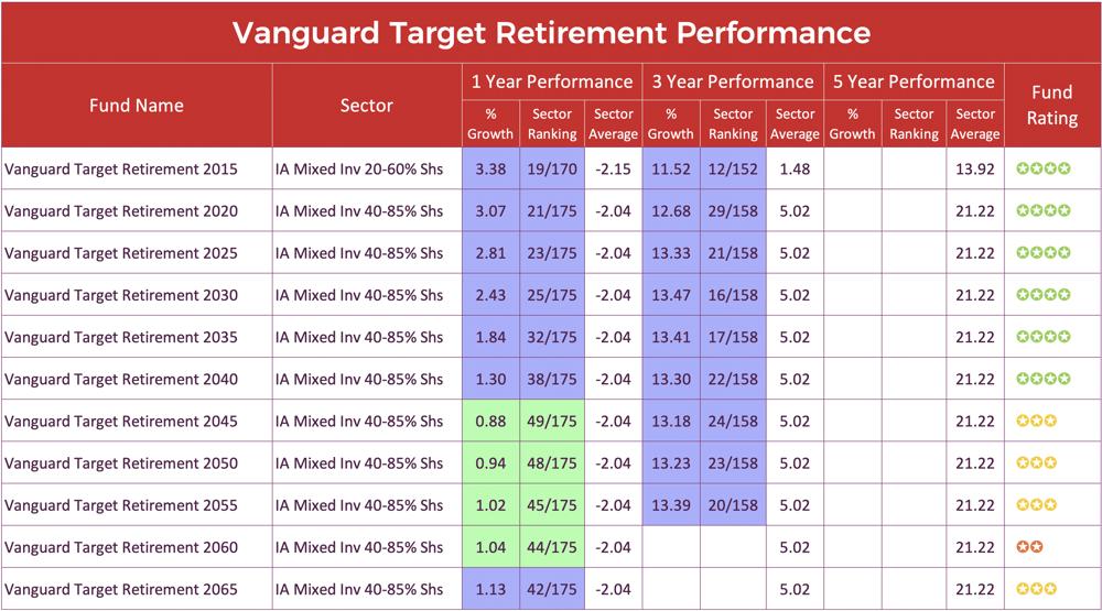 Vanguard Target Retirement-1