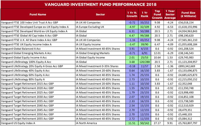 Vanguard fund performance