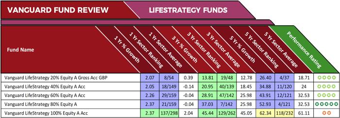 Vanguard lifeStrategy Review