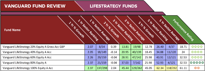 Vanguard lifeStrategy Review