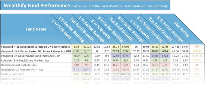 Wealthify Fund Performance