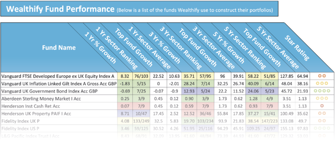 Wealthify Fund Performance