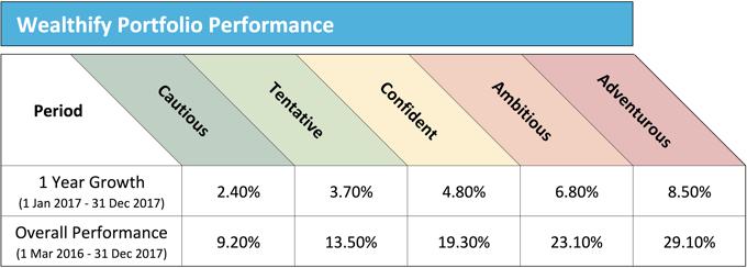 Wealthify Portfolio Performance