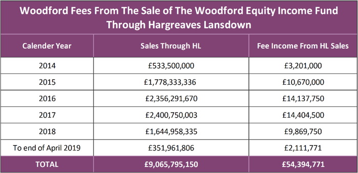 Woodford Fee Income