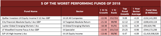 Worst funds 2018
