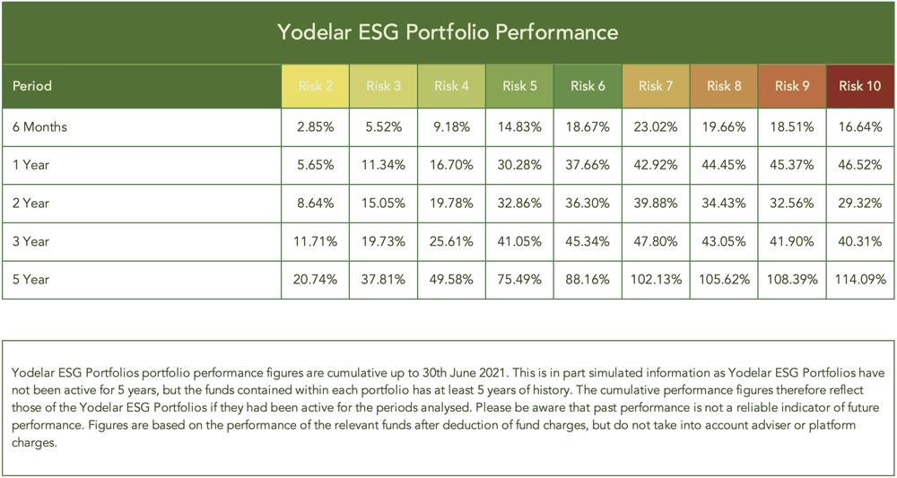 Yodelar ESG Portfolios