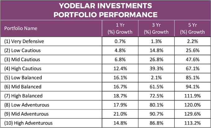 Yodelar Investments Portfolio Performance
