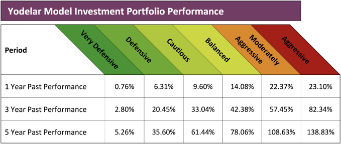 Yodelar Model Portfolio Performance