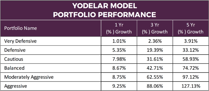Yodelar Model Portfolios
