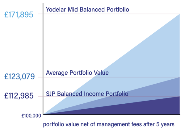 Yodelar Portfolio Compared To St. Jamess Place