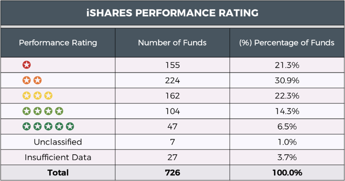 iShares performance summary