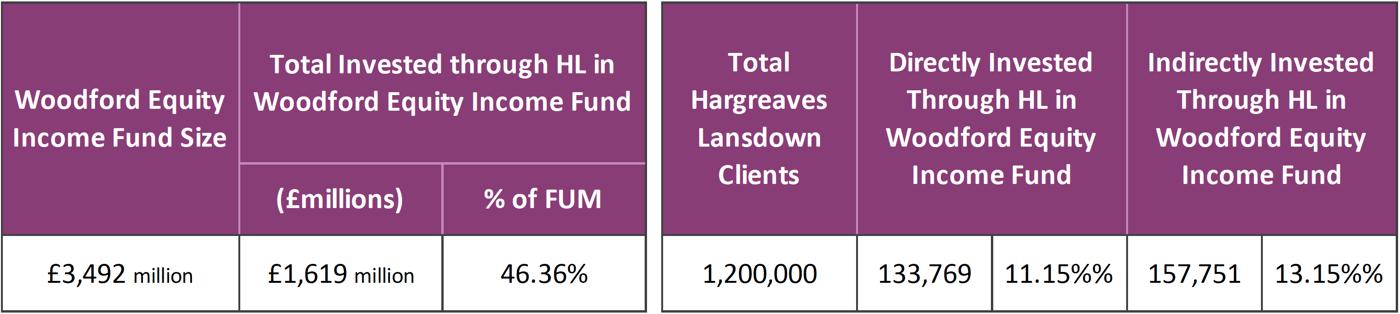 How Hargreaves Lansdown & Neil Woodford's Big money ...