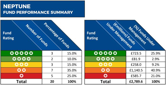 neptune Fund Performance Summary