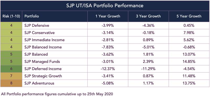sjp isa portfolio performance-1