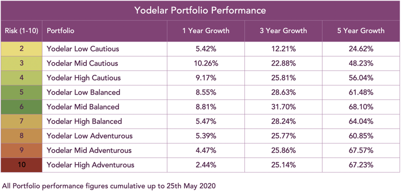 yodelar portfolio performance-1
