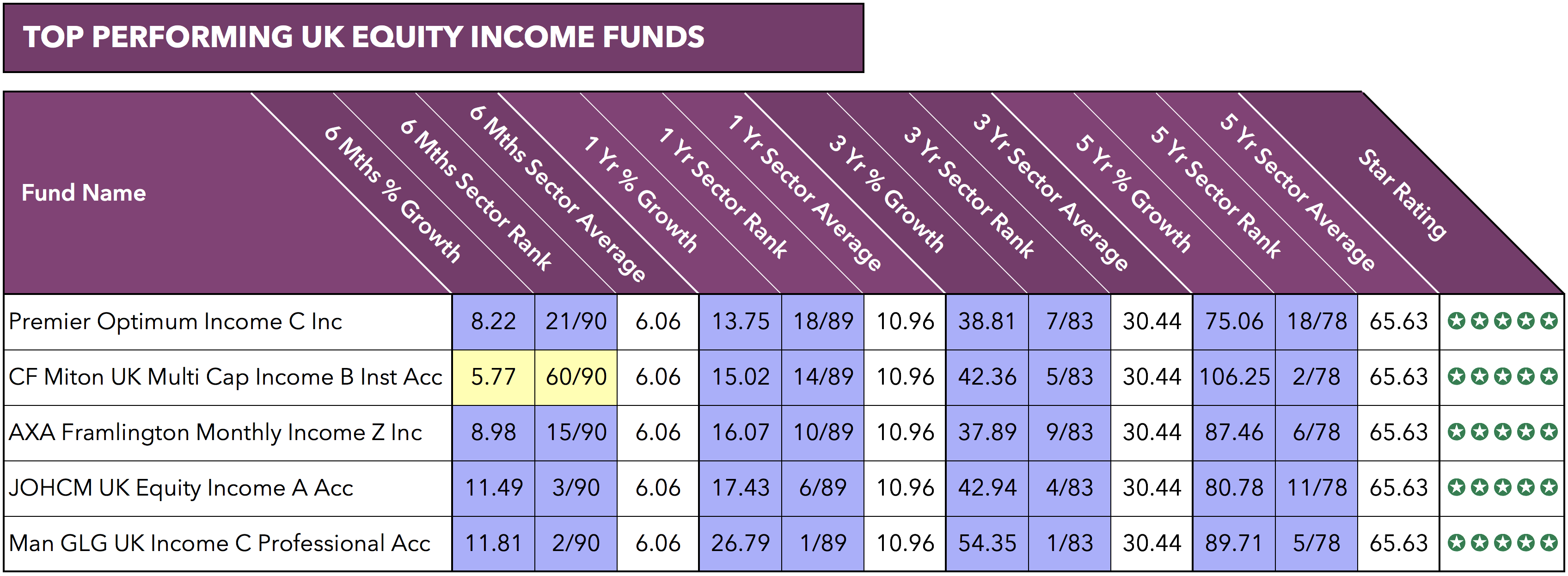 Alternatives to Woodford Equity Income fund.png