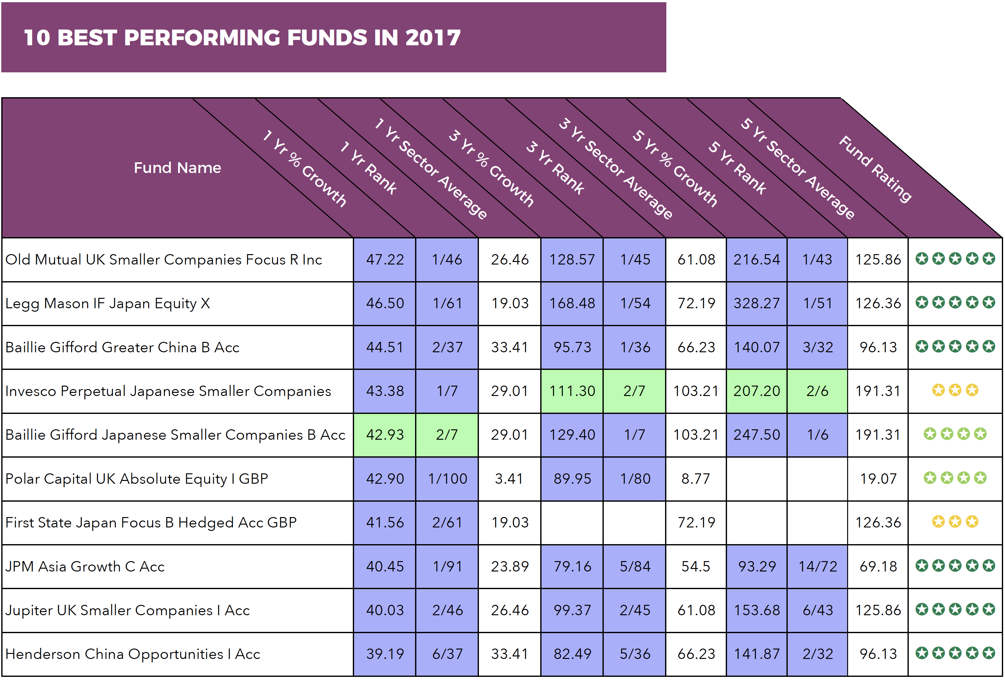 10 best funds 2017.png