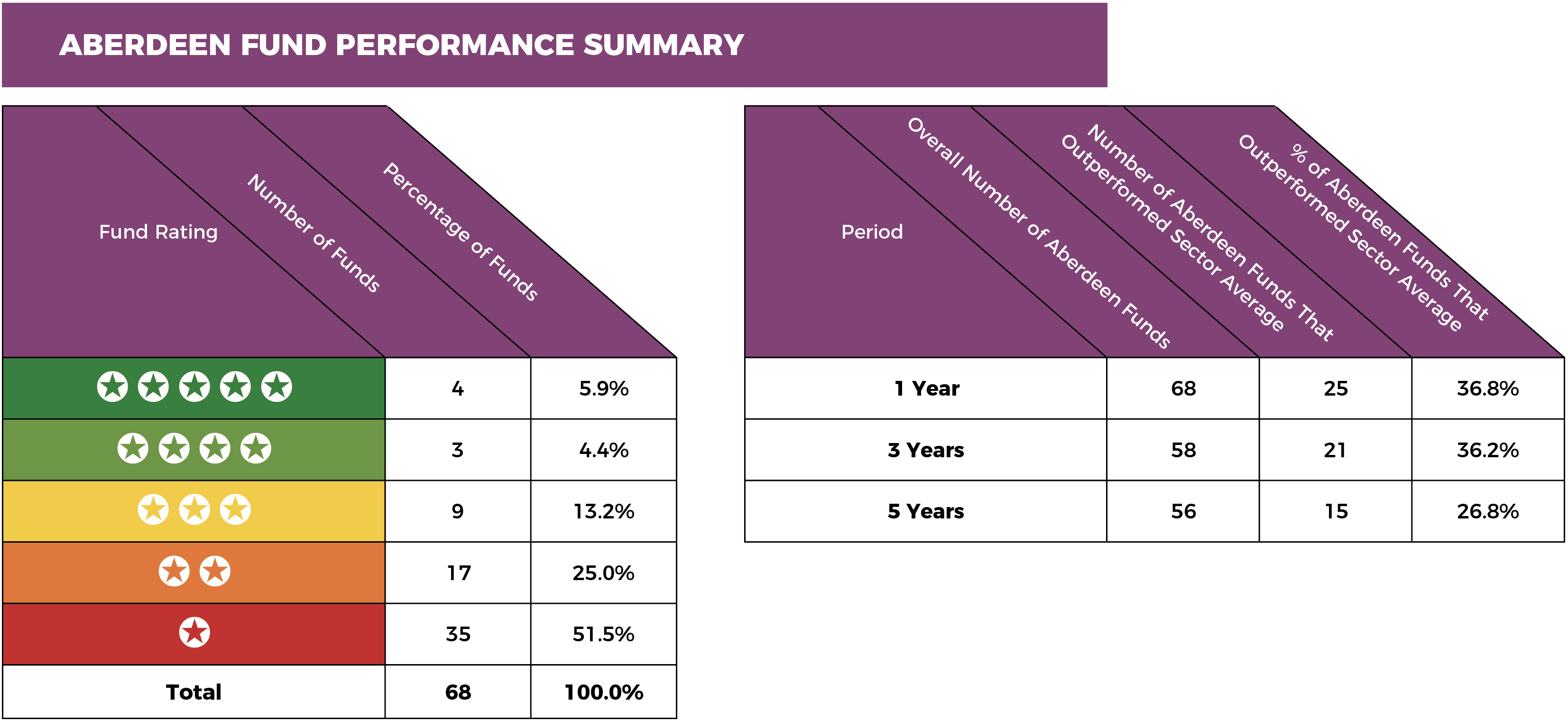 Aberdeen-summary-fund-performance.png