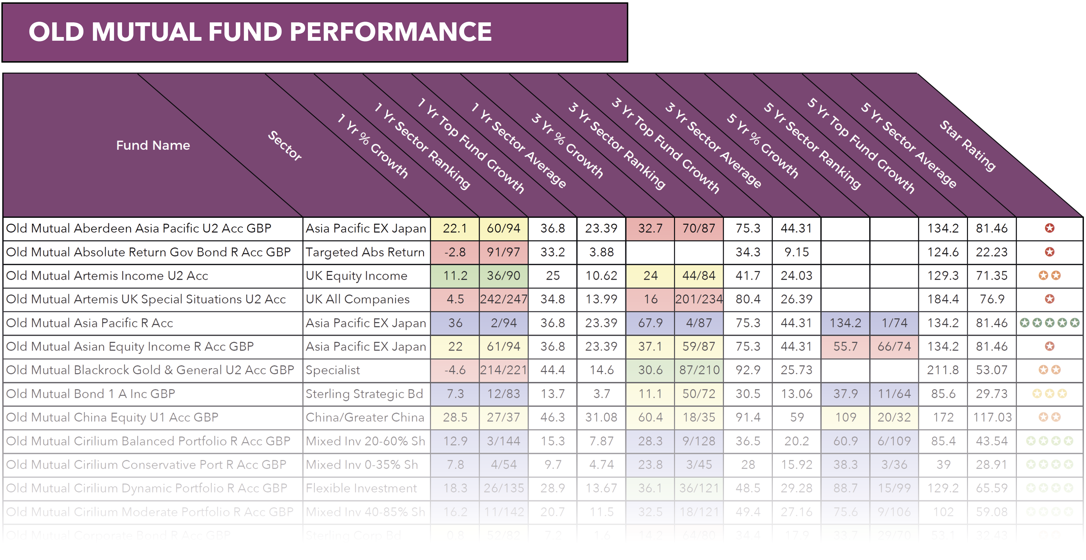 Old Mutual fund review sample.png