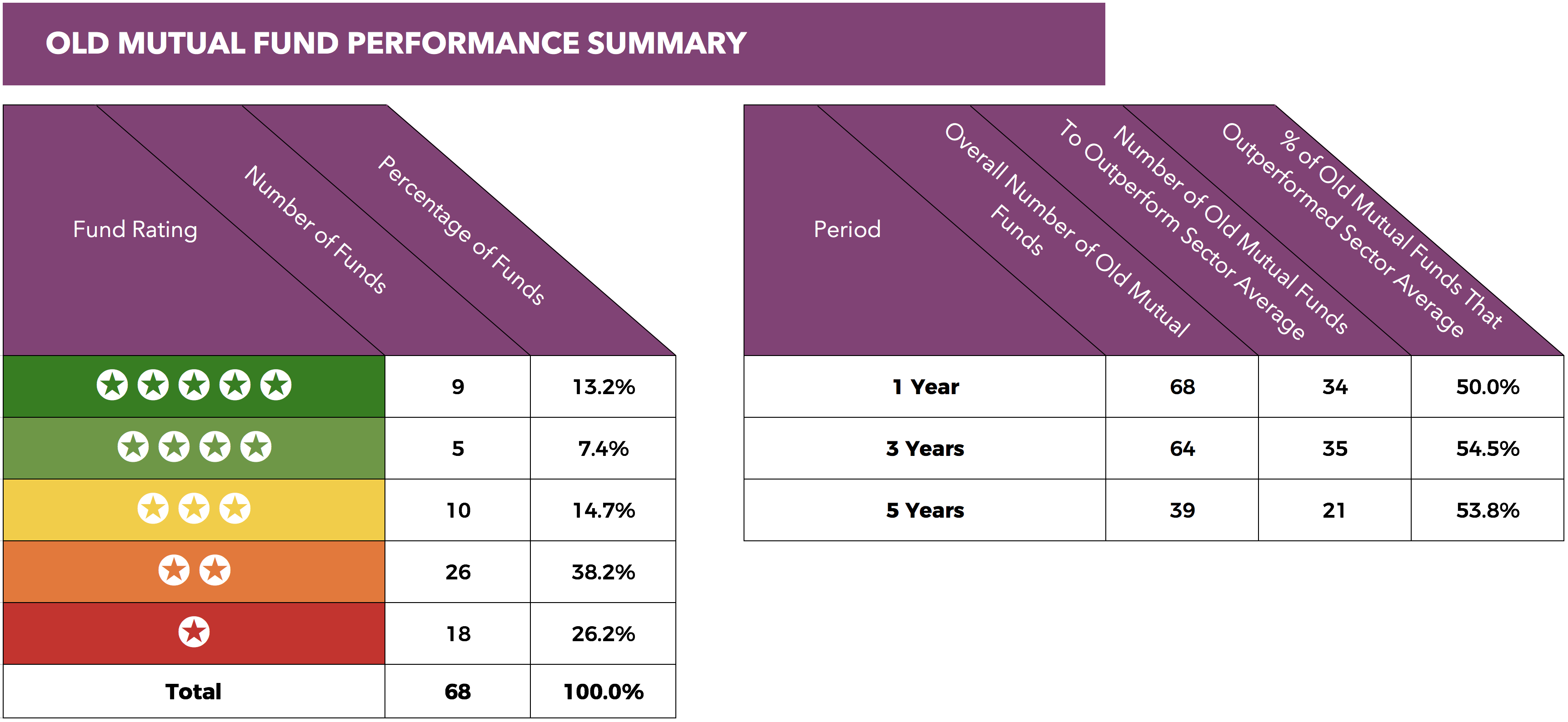 Old Mutual performance summary.png