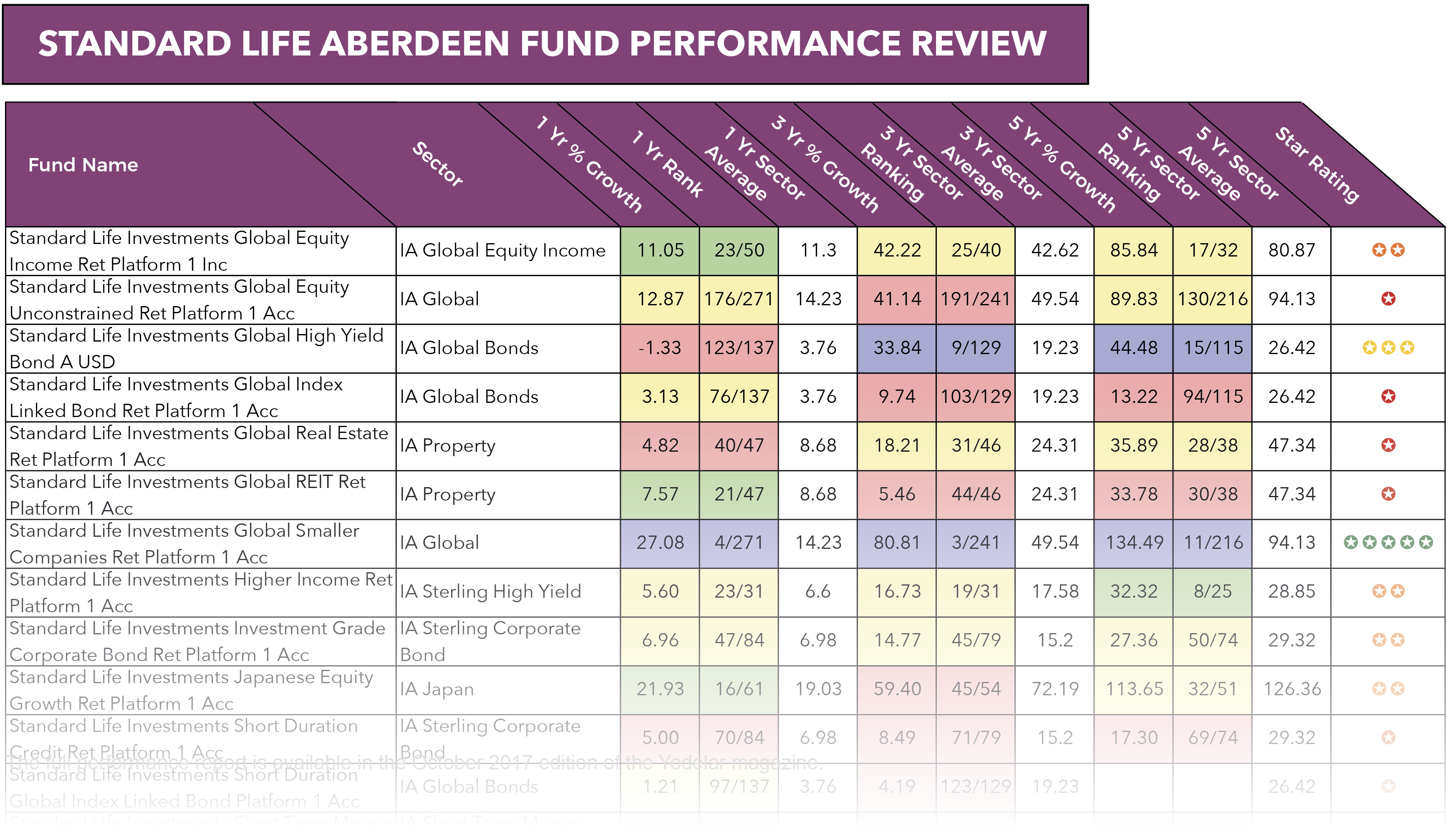 Standard life aberdeen fund performance sample.png