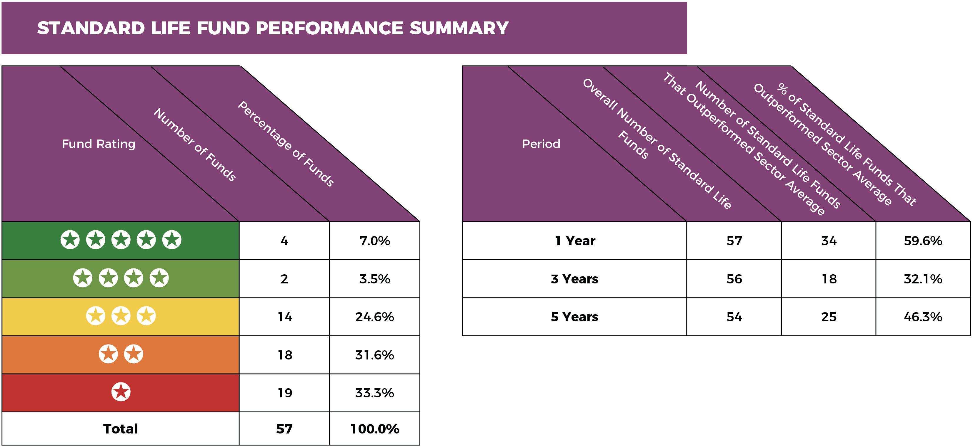 Standard-Life-fund-performance-summary.png