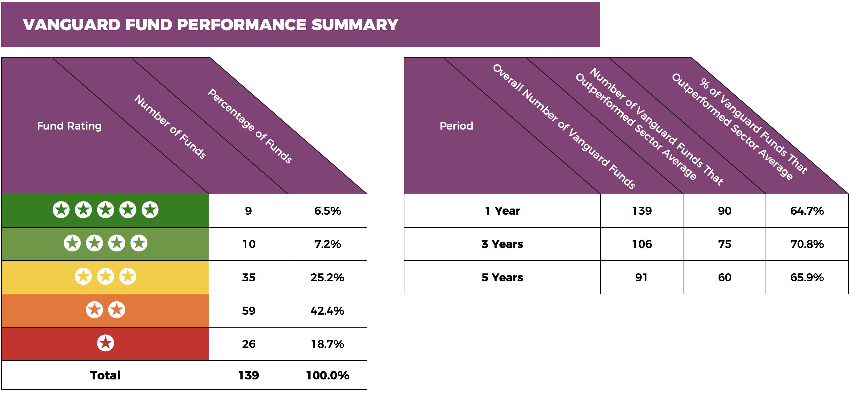 Vanguard fund performance summary.png